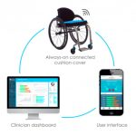 Loop diagram showing wheechair sensor, app and dashboard for loop+